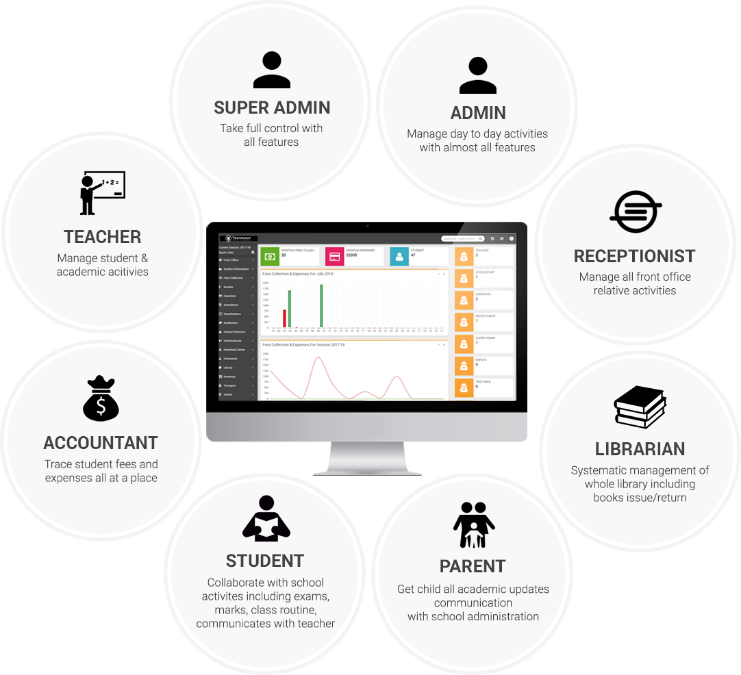 smart school management system source code, school management system micro project in database managemwnt syatem, demo school management system, subhra school management software, need of school management system